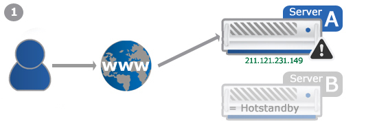 Example: Failover-IP for hotstandby scenario
