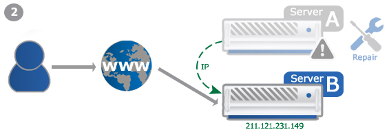 Example: Failover-IP for hotstandby scenario 2