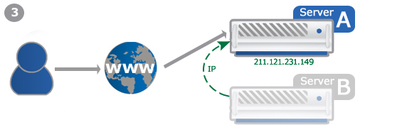 Example: Failover-IP for hotstandby scenario 3