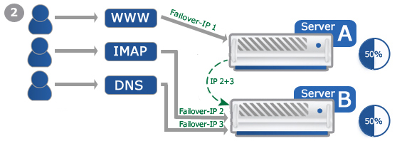 Example: Failover-IP for Loadsharing 2
