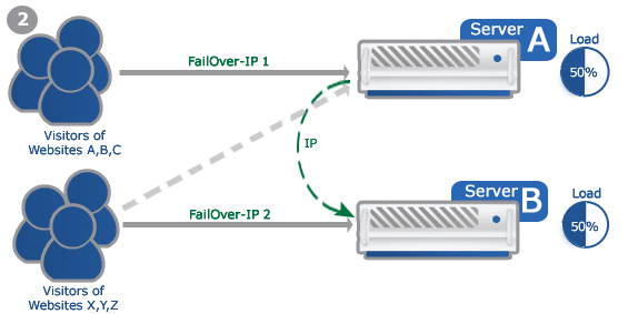 Example: Failover-IP for multiple websites 2