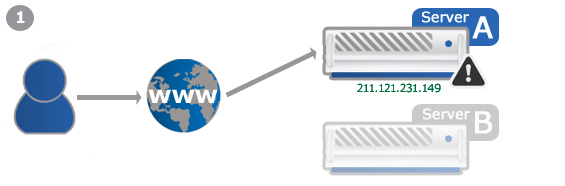 Example: Failover-IP during a server change